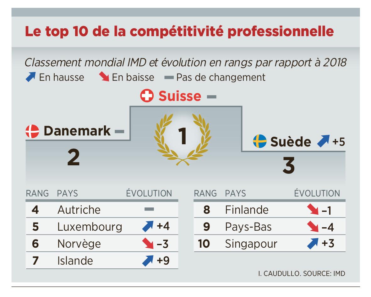Économie : La Suisse reste le pays le plus compétitif au monde |